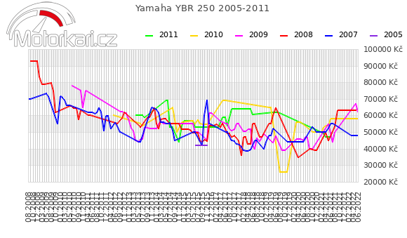 Yamaha YBR 250 2005-2011