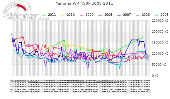 Yamaha WR 450F 2005-2011