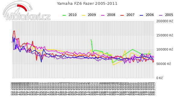 Yamaha FZ6 Fazer 2005-2011