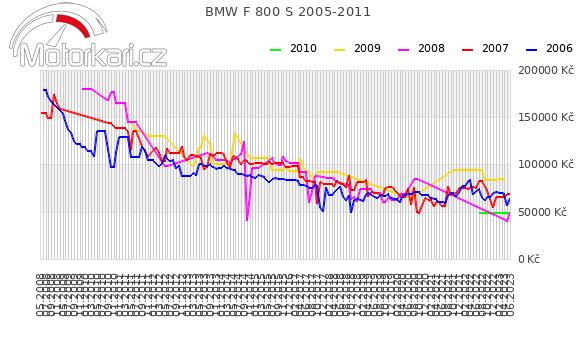 BMW F 800 S 2005-2011