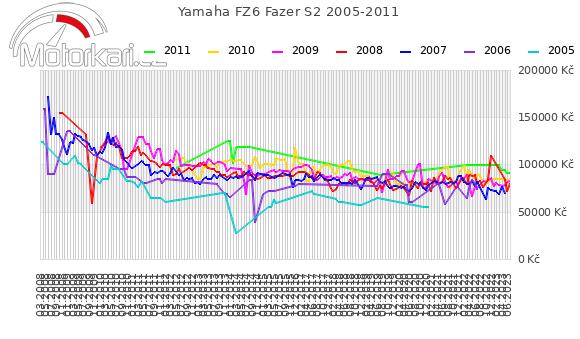 Yamaha FZ6 Fazer S2 2005-2011