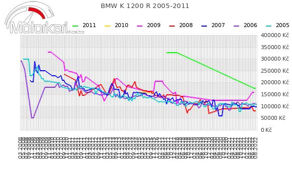 BMW K 1200 R 2005-2011