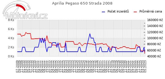 Aprilia Pegaso 650 Strada 2008