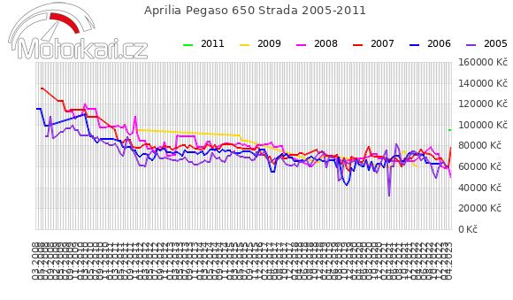 Aprilia Pegaso 650 Strada 2005-2011