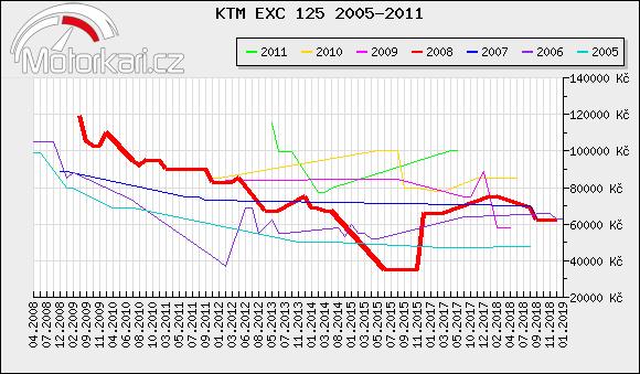 KTM EXC 125 2005-2011