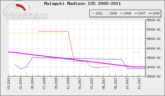 Malaguti Madison 125 2005-2011