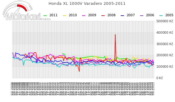 Honda XL 1000V Varadero 2005-2011