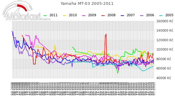 Yamaha MT-03 2005-2011