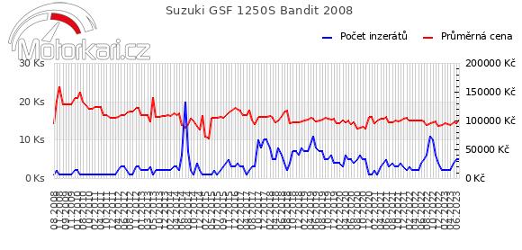 Suzuki GSF 1250S Bandit 2008