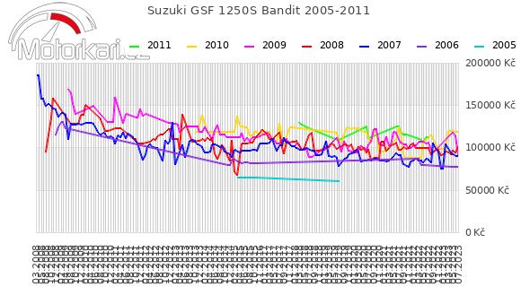 Suzuki GSF 1250S Bandit 2005-2011