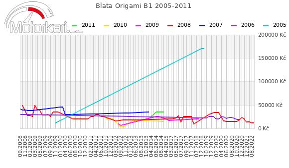 Blata Origami B1 2005-2011