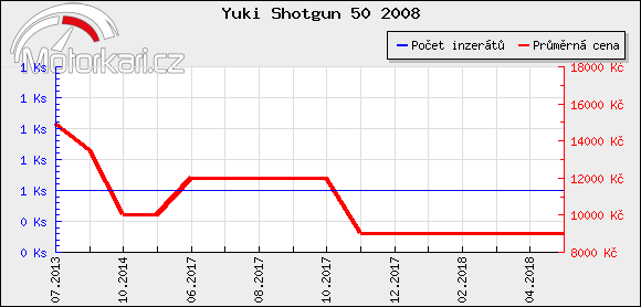 Yuki Shotgun 50 2008