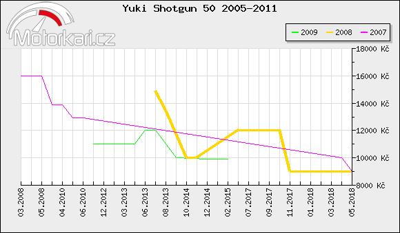 Yuki Shotgun 50 2005-2011
