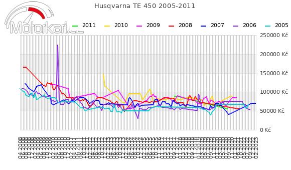 Husqvarna TE 450 2005-2011