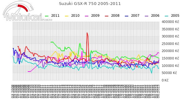 Suzuki GSX-R 750 2005-2011
