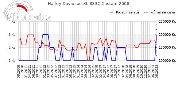 Harley Davidson XL 883C Custom 2008