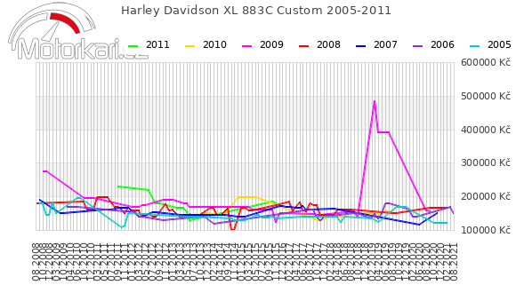 Harley Davidson XL 883C Custom 2005-2011