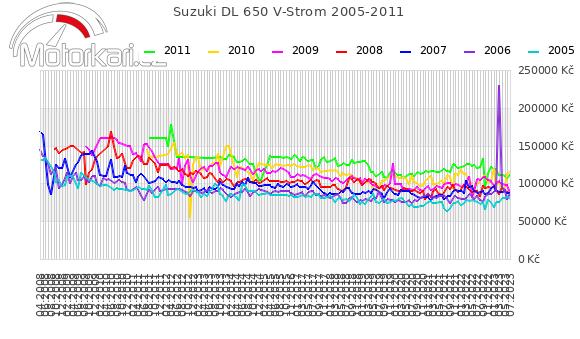 Suzuki DL 650 V-Strom 2005-2011