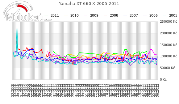 Yamaha XT 660 X 2005-2011