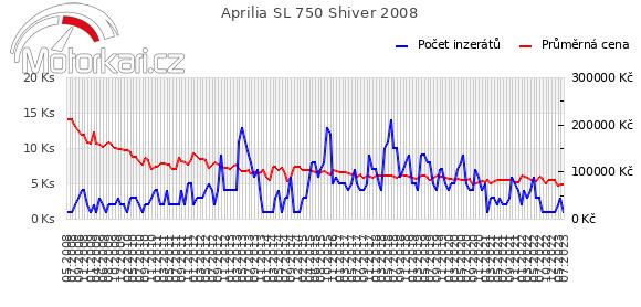 Aprilia SL 750 Shiver 2008
