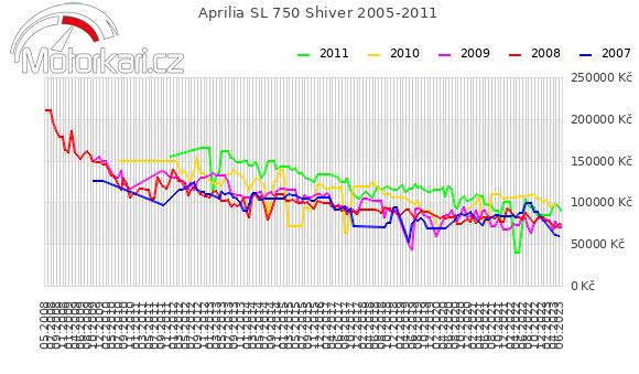 Aprilia SL 750 Shiver 2005-2011