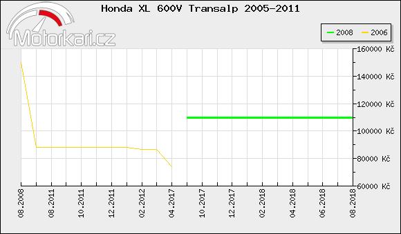 Honda XL 600V Transalp 2005-2011
