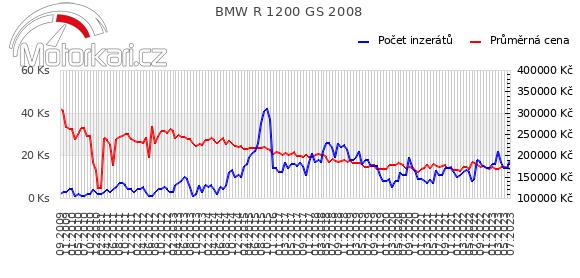 BMW R 1200 GS 2008