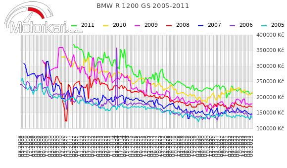 BMW R 1200 GS 2005-2011