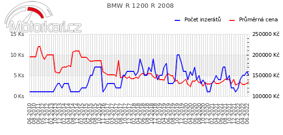 BMW R 1200 R 2008