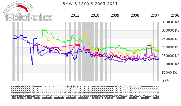 BMW R 1200 R 2005-2011