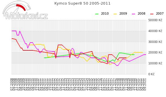 Kymco Super8 50 2005-2011