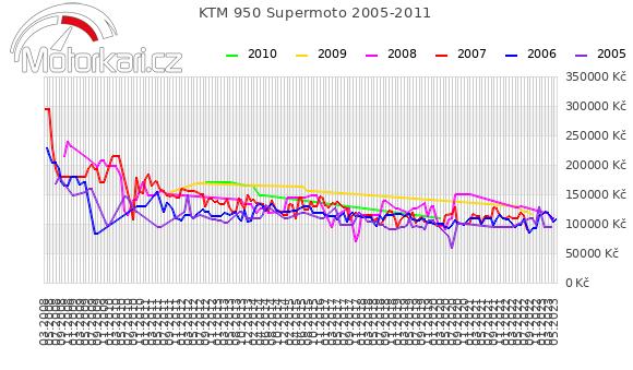 KTM 950 Supermoto 2005-2011