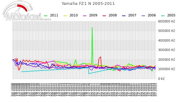 Yamaha FZ1 N 2005-2011