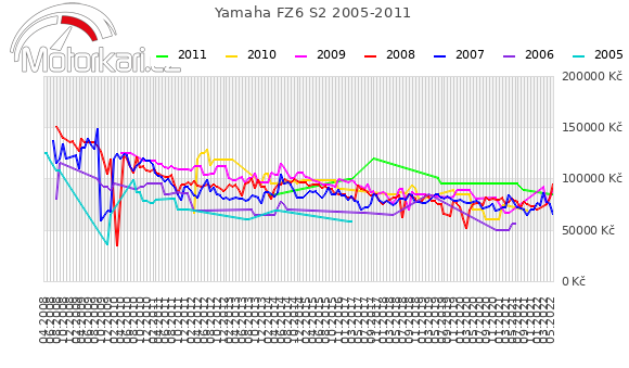 Yamaha FZ6 S2 2005-2011