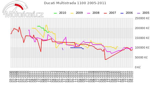 Ducati Multistrada 1100 2005-2011
