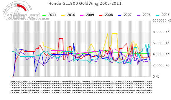 Honda GL1800 GoldWing 2005-2011