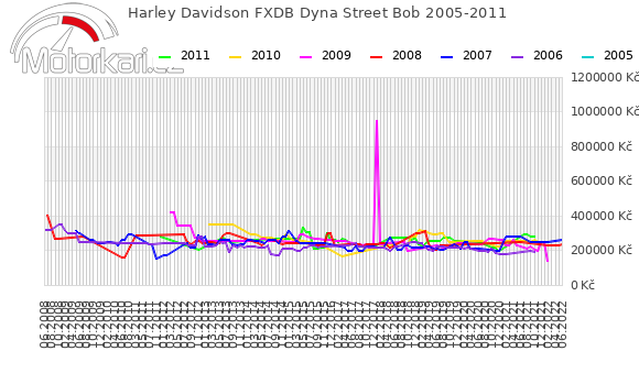 Harley Davidson FXDB Dyna Street Bob 2005-2011
