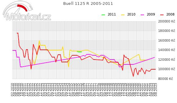 Buell 1125 R 2005-2011