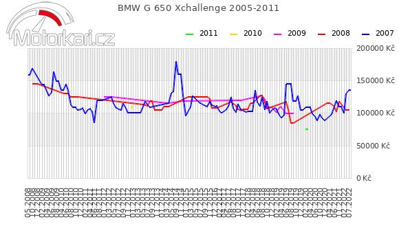 BMW G 650 Xchallenge 2005-2011