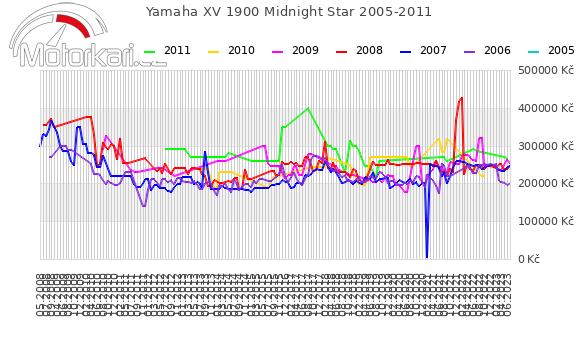Yamaha XV 1900 Midnight Star 2005-2011