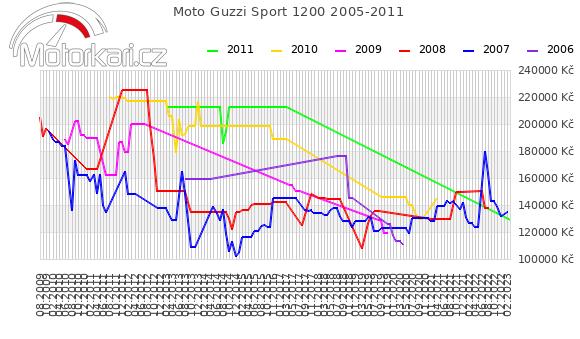 Moto Guzzi Sport 1200 2005-2011