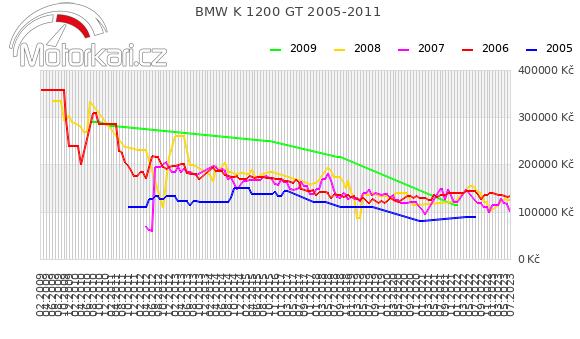 BMW K 1200 GT 2005-2011