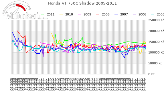 Honda VT 750C Shadow 2005-2011