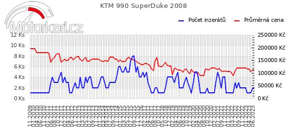 KTM 990 SuperDuke 2008