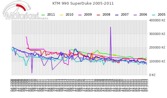 KTM 990 SuperDuke 2005-2011
