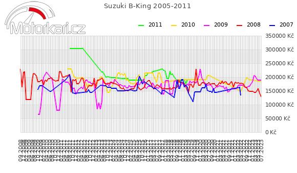 Suzuki B-King 2005-2011