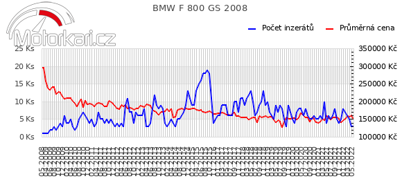 BMW F 800 GS 2008