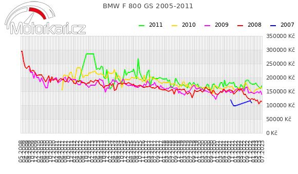 BMW F 800 GS 2005-2011