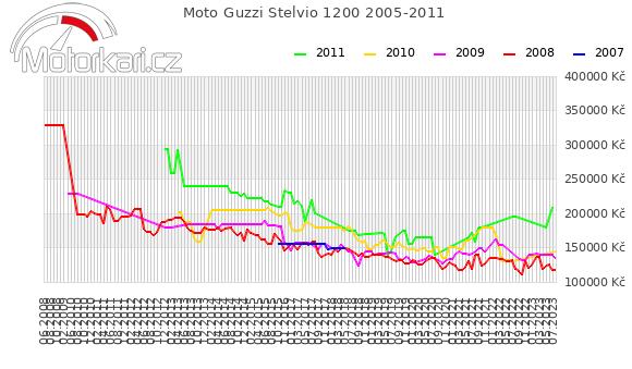 Moto Guzzi Stelvio 1200 2005-2011