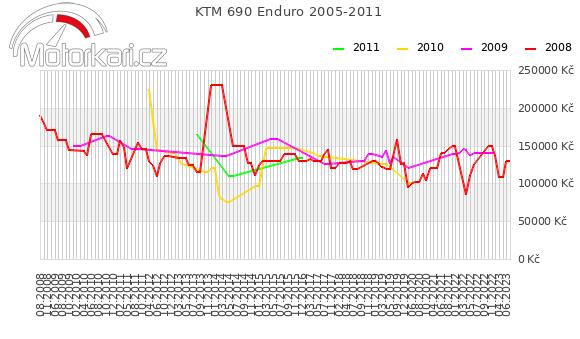 KTM 690 Enduro 2005-2011